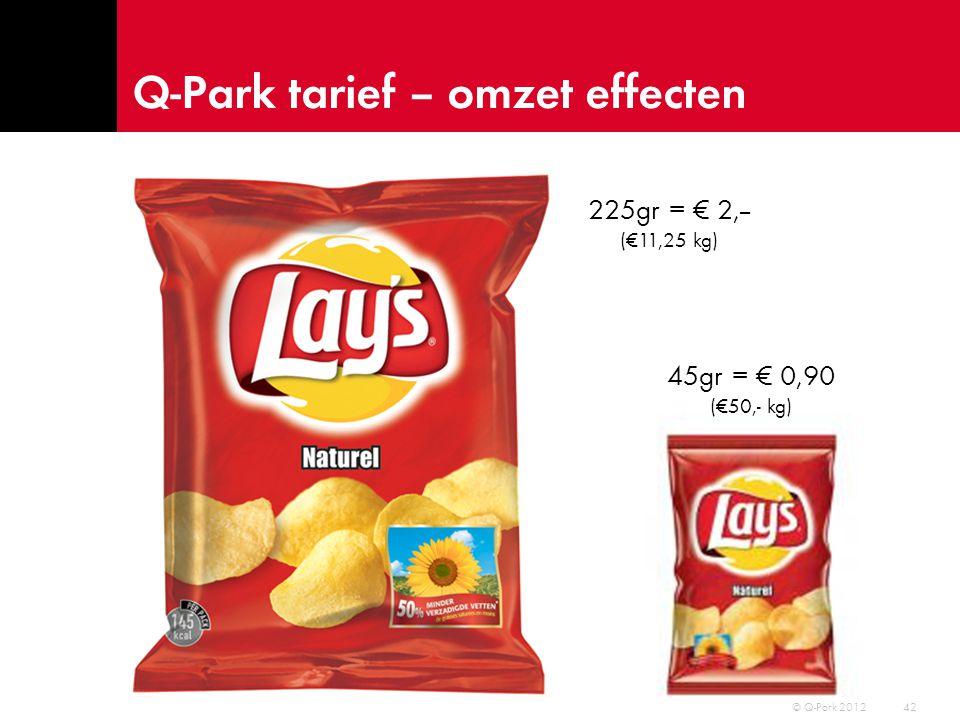 Q-Park tarief – omzet effecten