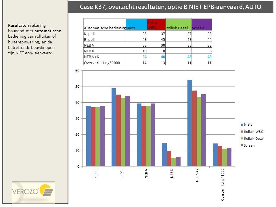 Case K37, overzicht resultaten, optie B NIET EPB-aanvaard, AUTO