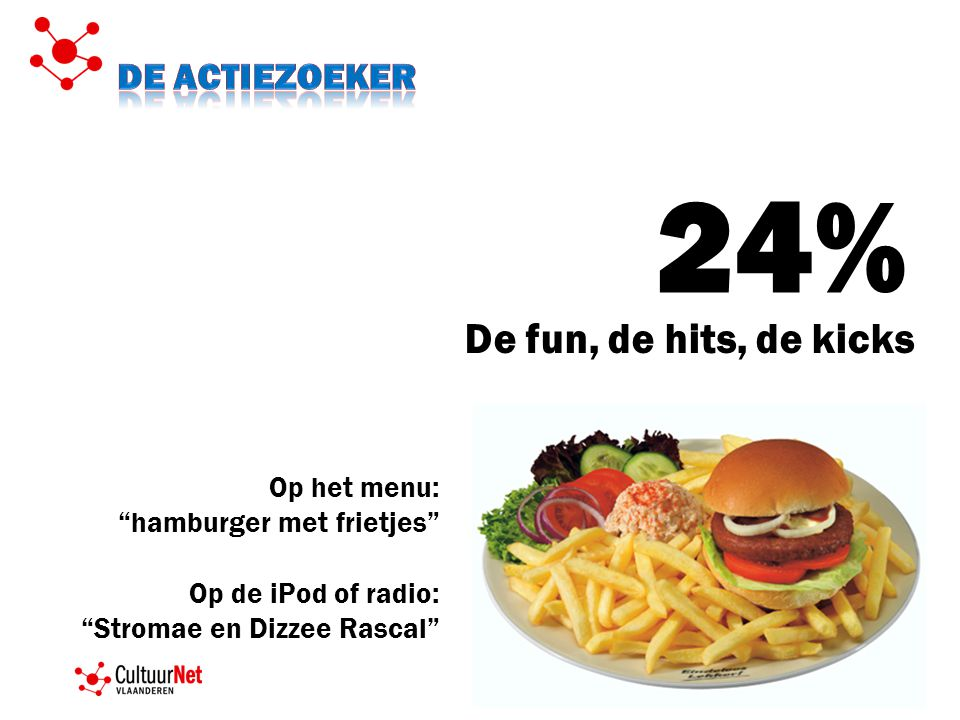 24% De fun, de hits, de kicks De actiezoeker