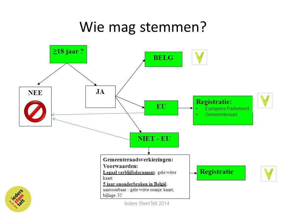 Wie mag stemmen ≥18 jaar BELG JA NEE Registratie: EU NIET - EU