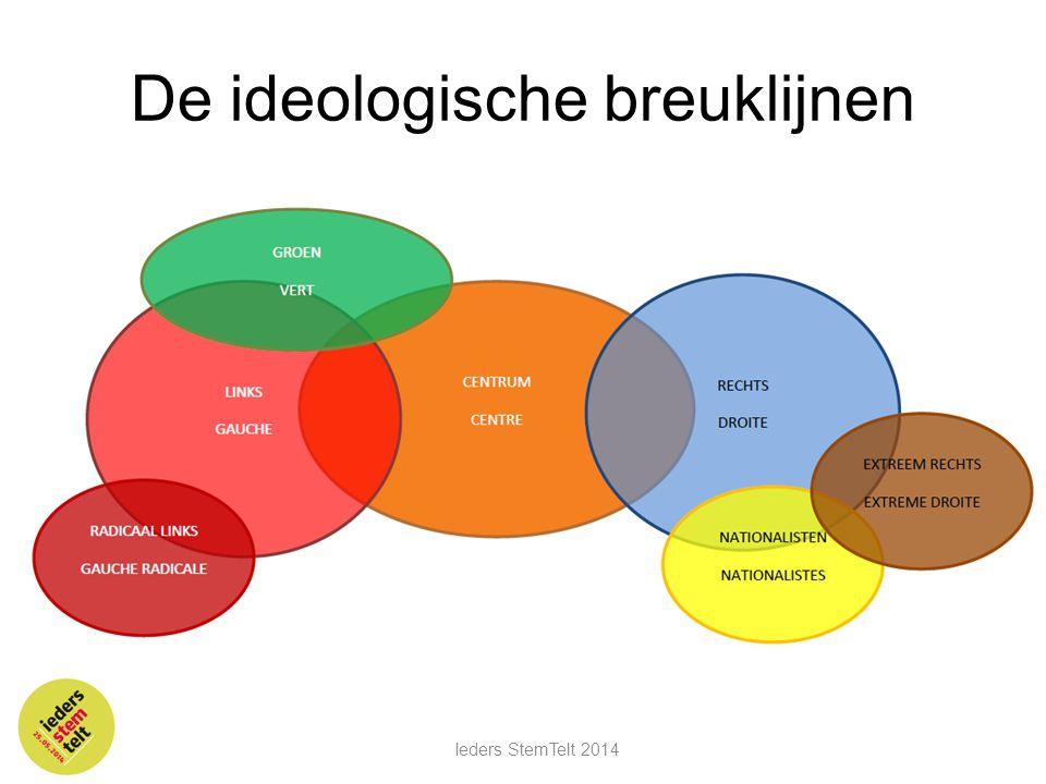 De ideologische breuklijnen