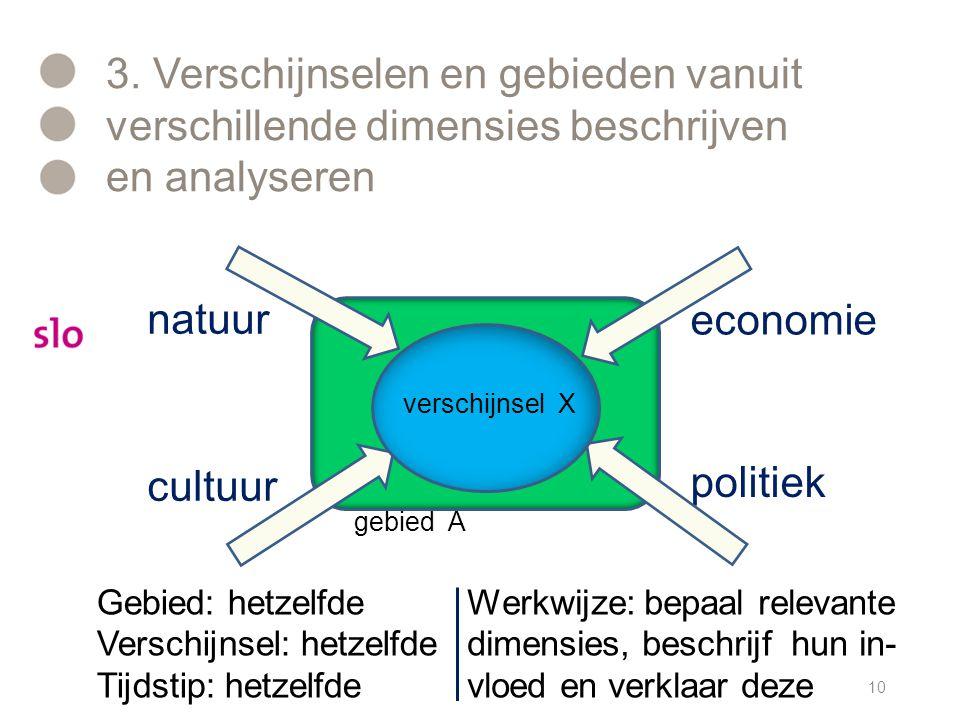 3. Verschijnselen en gebieden vanuit verschillende dimensies beschrijven en analyseren