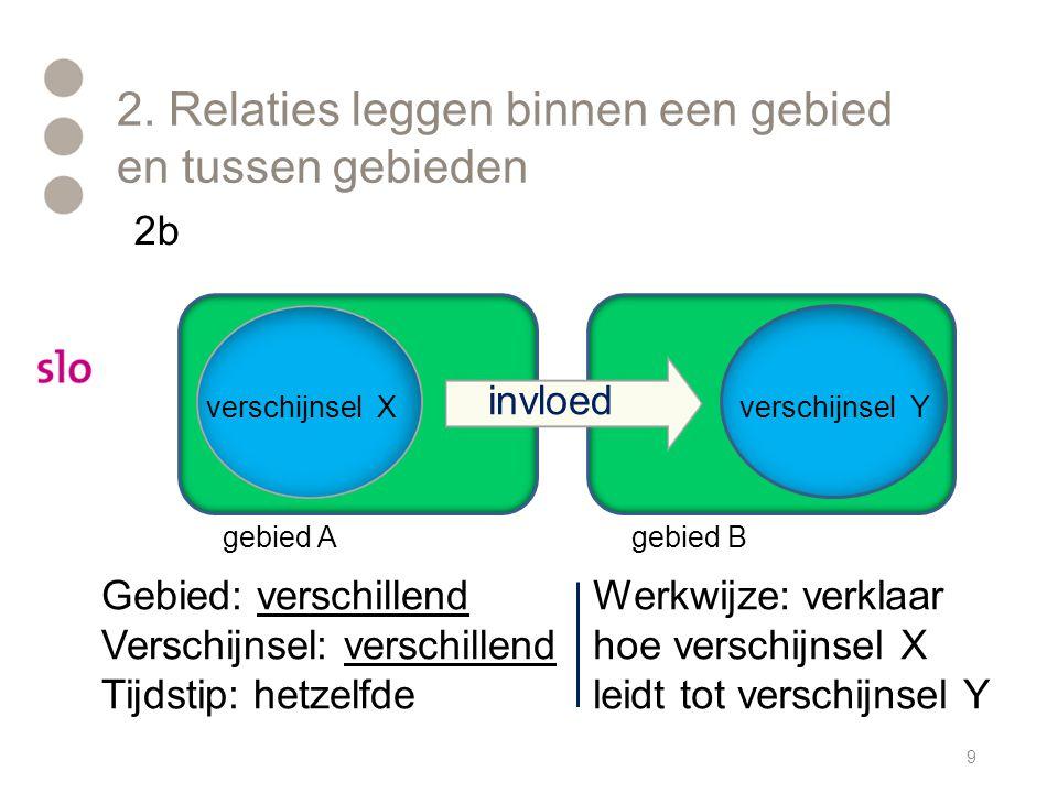 2. Relaties leggen binnen een gebied en tussen gebieden