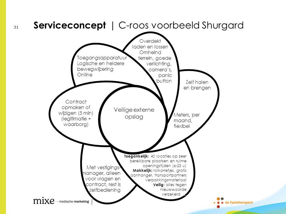 Serviceconcept | C-roos voorbeeld Shurgard