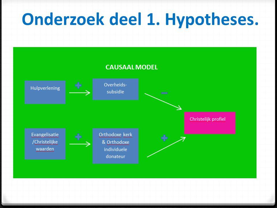 Onderzoek deel 1. Hypotheses.