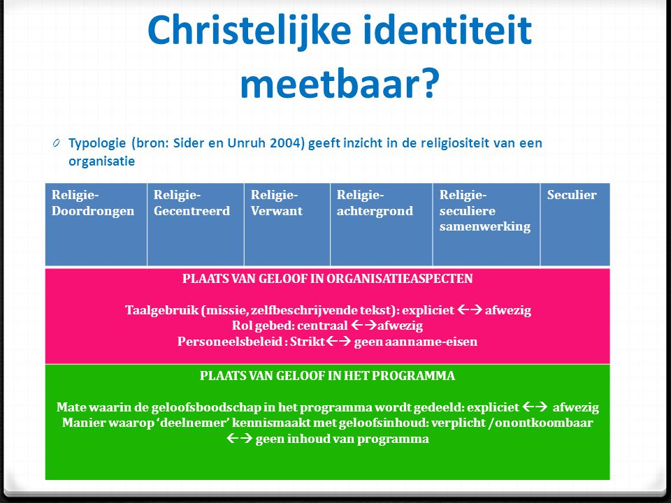 Christelijke identiteit meetbaar