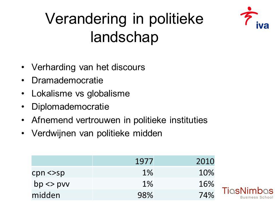 Verandering in politieke landschap