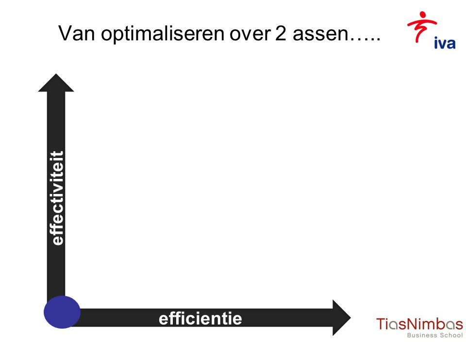 Van optimaliseren over 2 assen…..