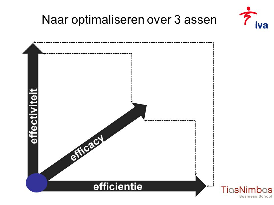 Naar optimaliseren over 3 assen