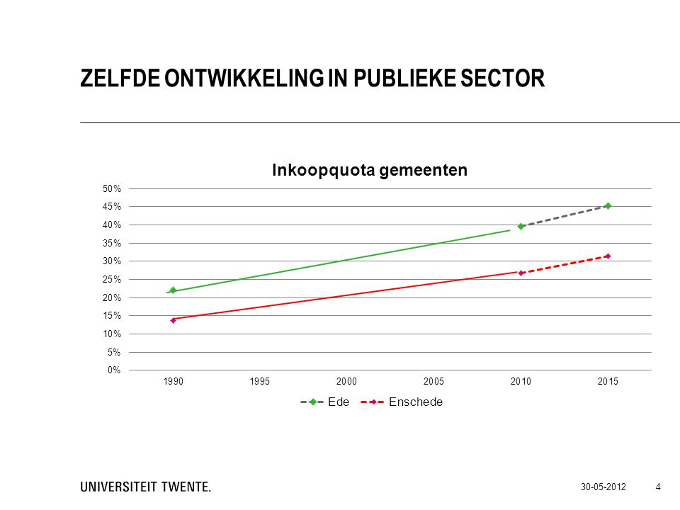 Zelfde ontwikkeling in Publieke sector