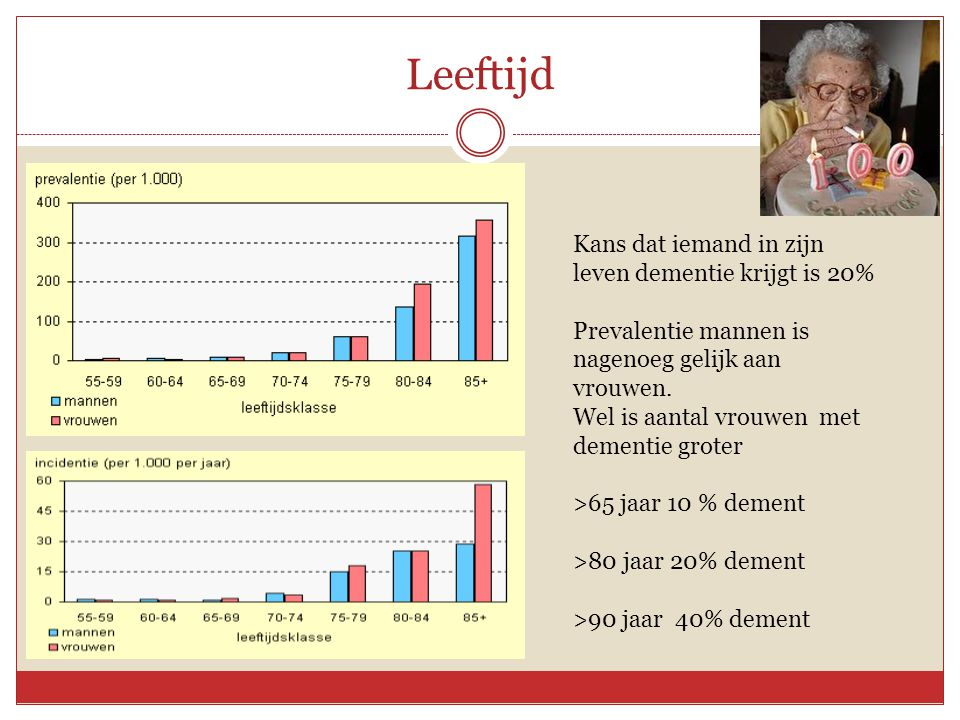 Leeftijd Kans dat iemand in zijn leven dementie krijgt is 20%