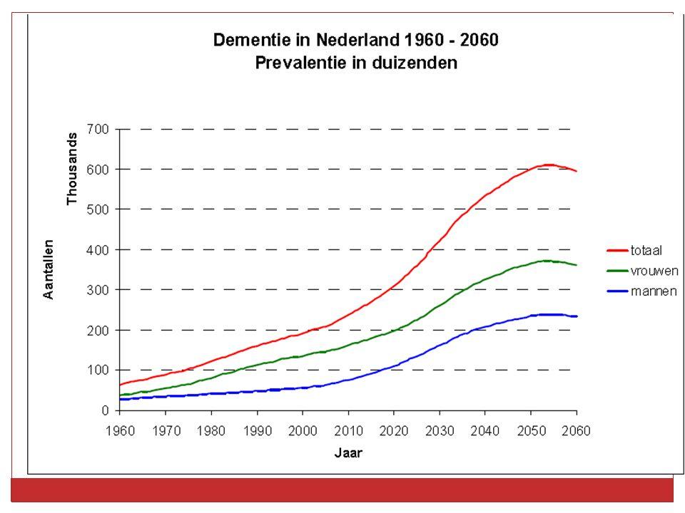 Medicatie dementie 10 miljoen euro per jaar