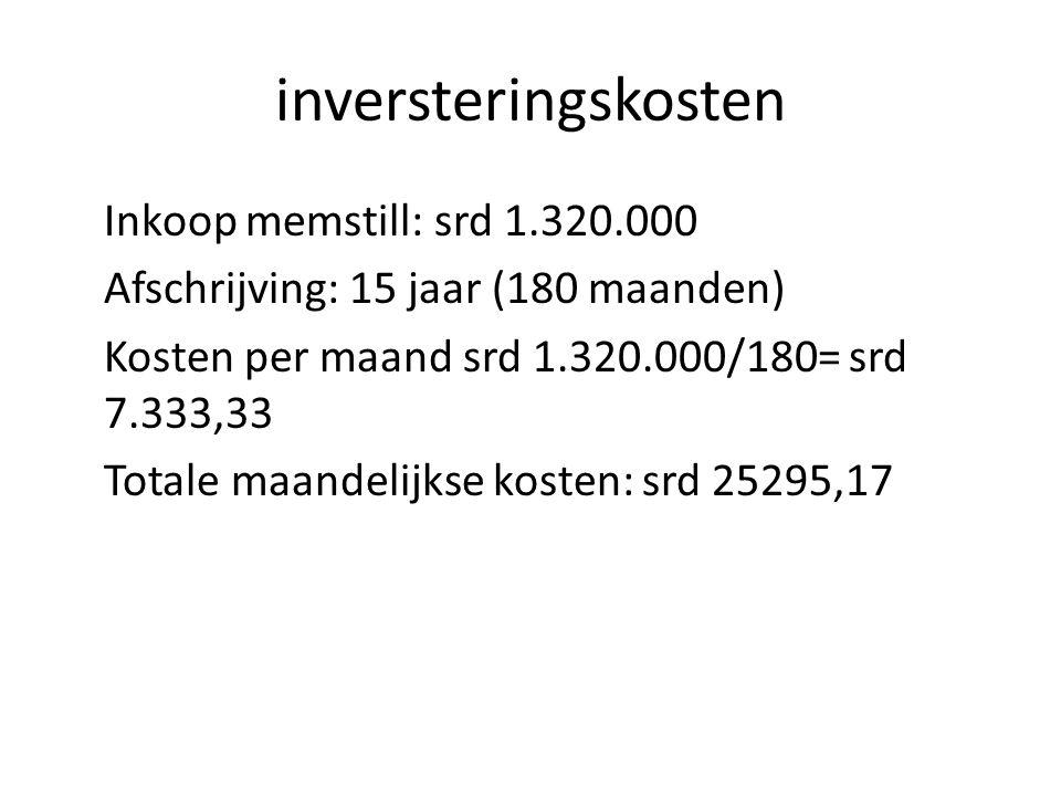 inversteringskosten