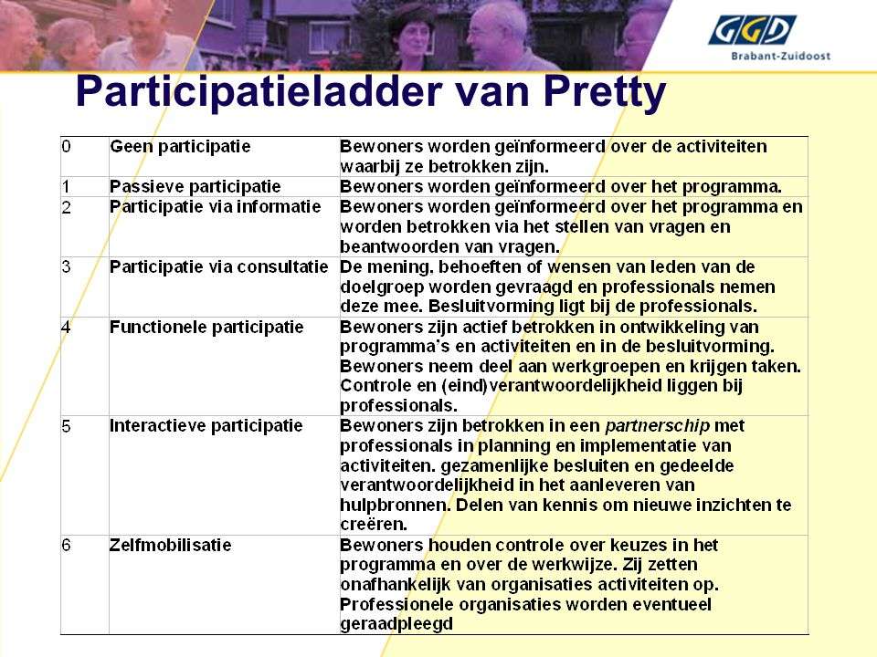 Participatieladder van Pretty