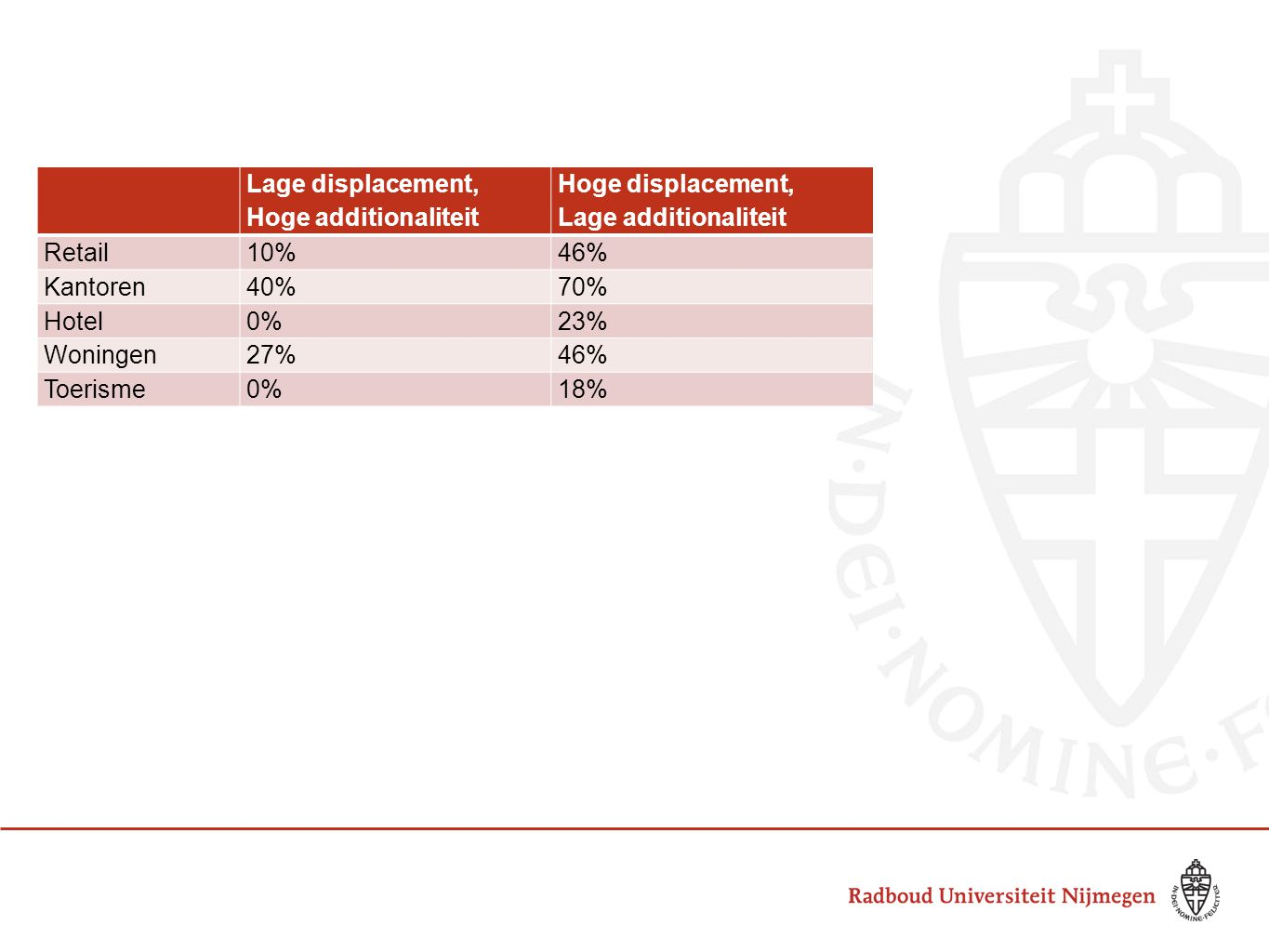 Lage displacement, Hoge additionaliteit. Hoge displacement, Lage additionaliteit. Retail. 10% 46%