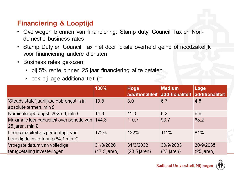 Financiering & Looptijd