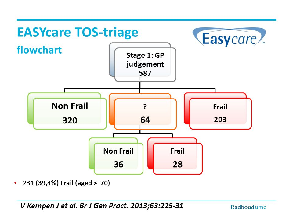 EASYcare TOS-triage flowchart