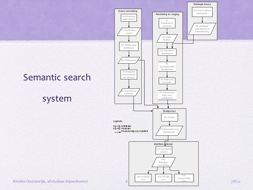 Semantic search system