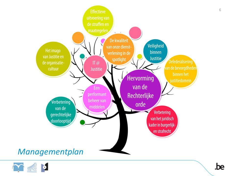 Managementplan