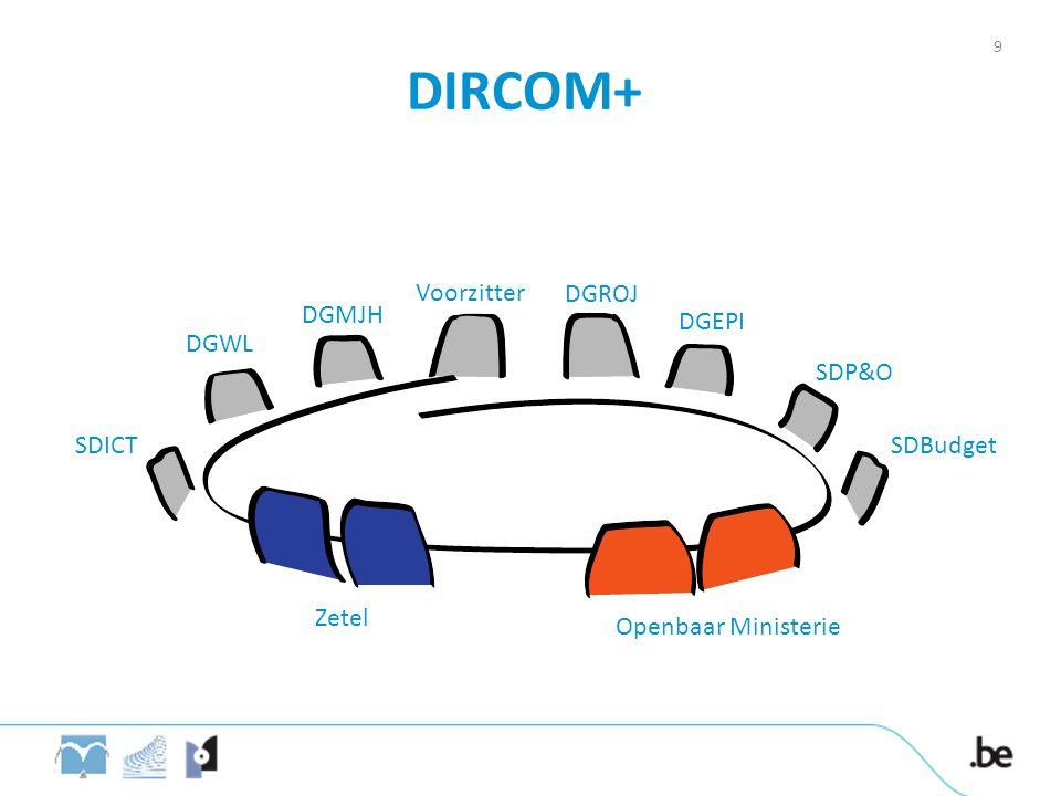 DIRCOM+ Voorzitter DGROJ DGMJH DGEPI DGWL SDP&O SDICT SDBudget Zetel