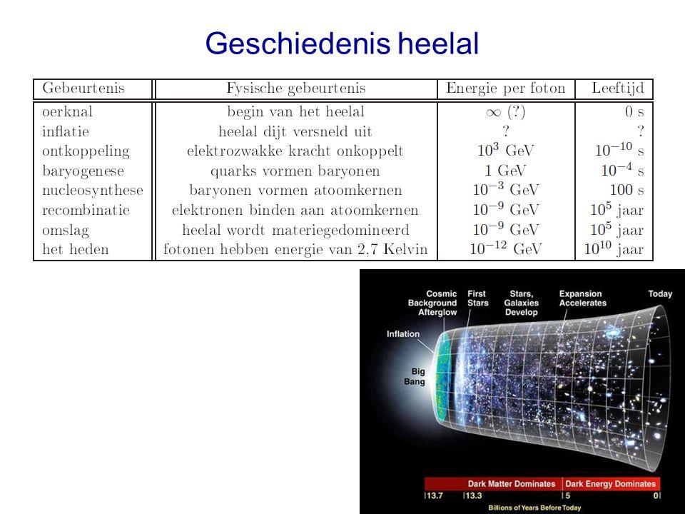 Geschiedenis heelal