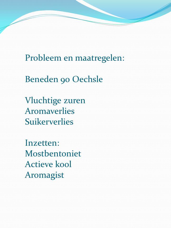 Probleem en maatregelen: