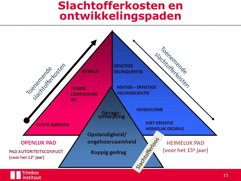 Slachtofferkosten en ontwikkelingspaden