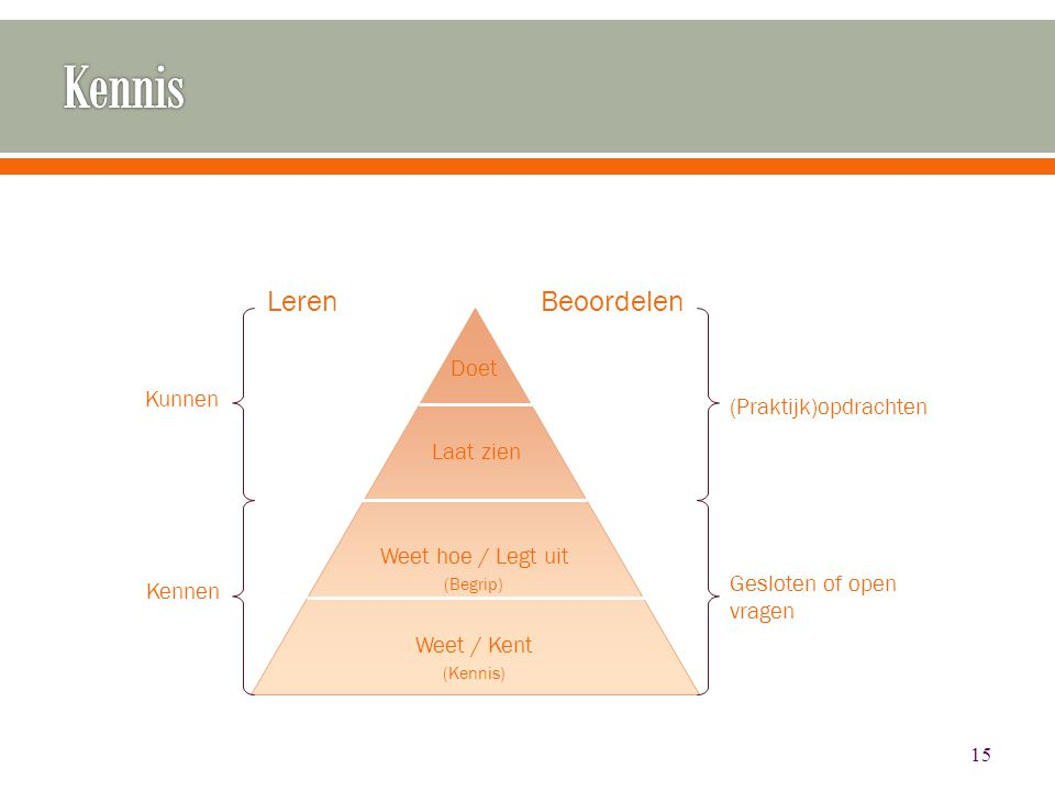 Kennis Leren Beoordelen Doet Kunnen (Praktijk)opdrachten Laat zien