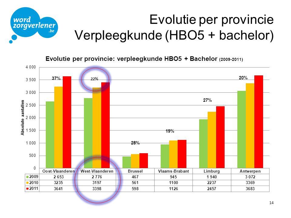 Evolutie per provincie Verpleegkunde (HBO5 + bachelor)