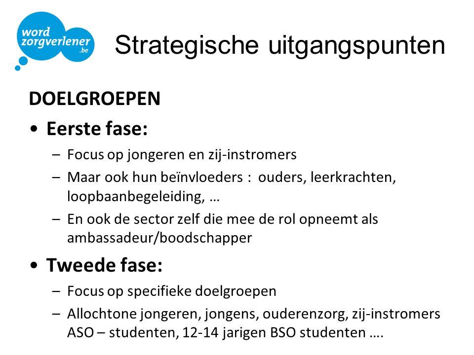 Strategische uitgangspunten
