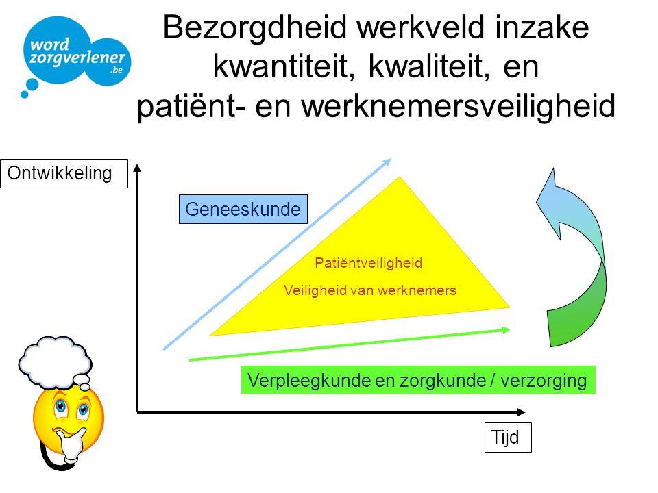 Bezorgdheid werkveld inzake kwantiteit, kwaliteit, en patiënt- en werknemersveiligheid