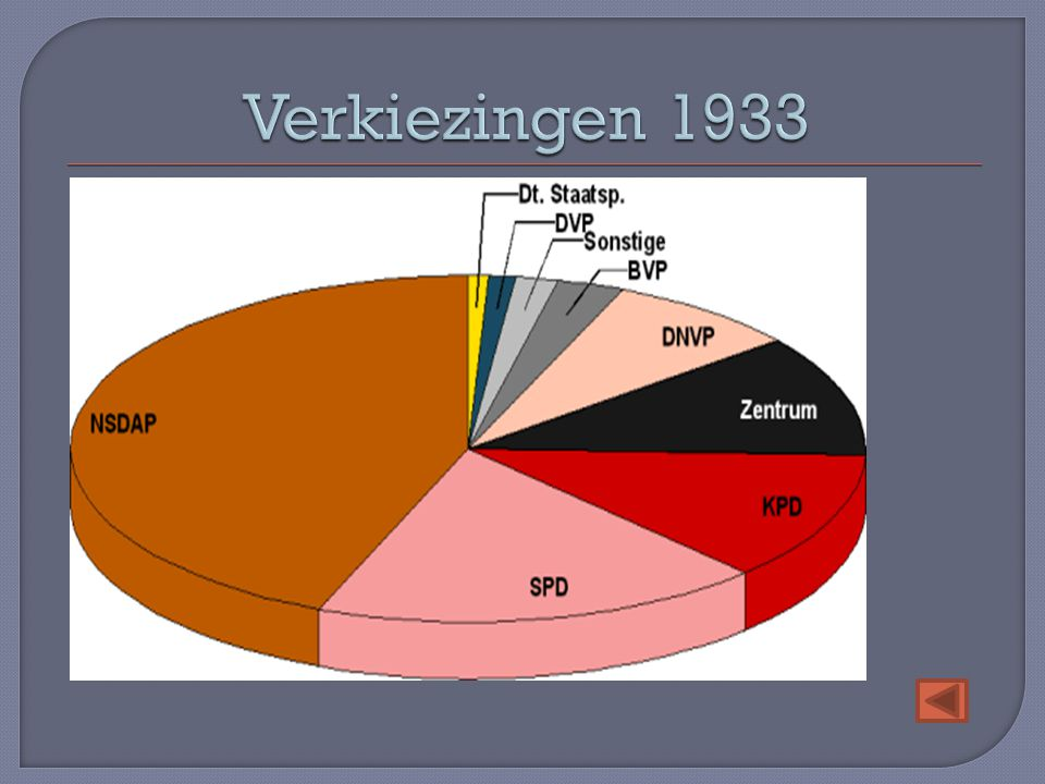 Verkiezingen 1933