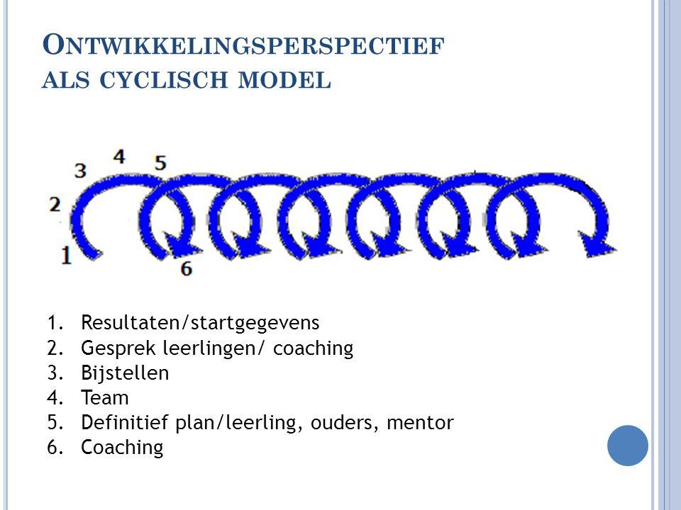 Ontwikkelingsperspectief als cyclisch model
