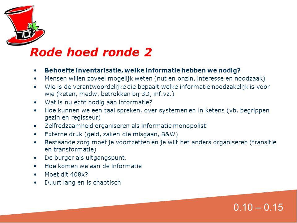Rode hoed ronde 2 Behoefte inventarisatie, welke informatie hebben we nodig