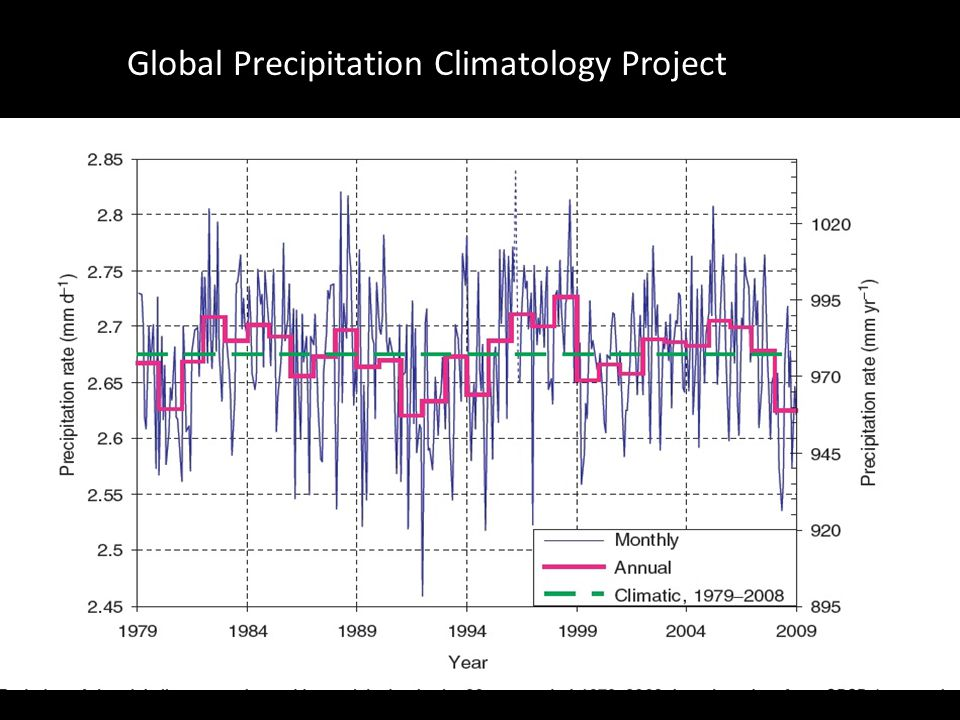 Global Precipitation Climatology Project