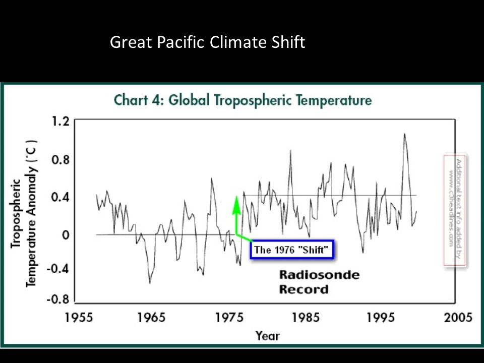 Great Pacific Climate Shift