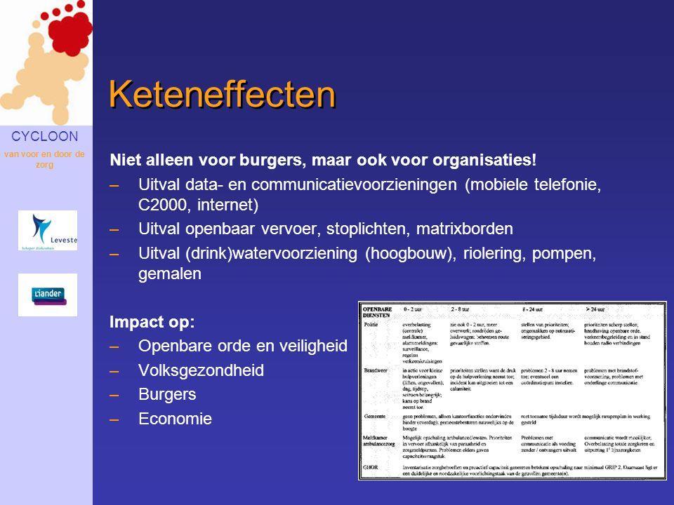 Keteneffecten Niet alleen voor burgers, maar ook voor organisaties!