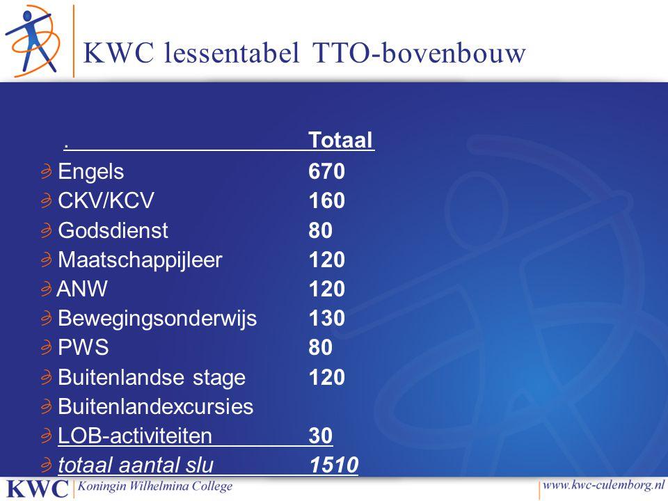 KWC lessentabel TTO-bovenbouw