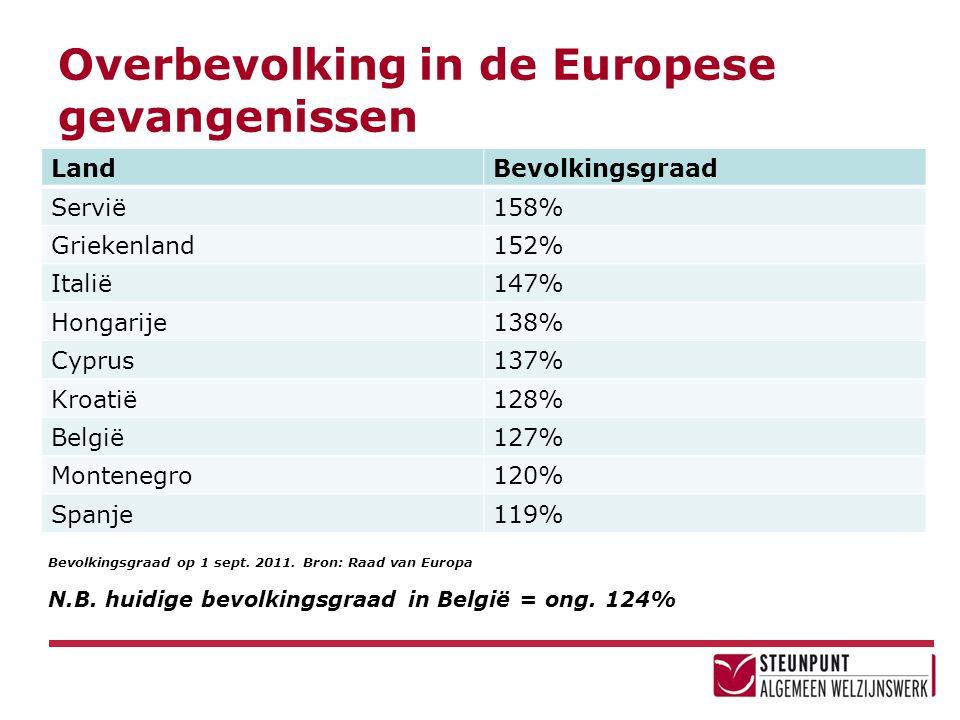 Overbevolking in de Europese gevangenissen