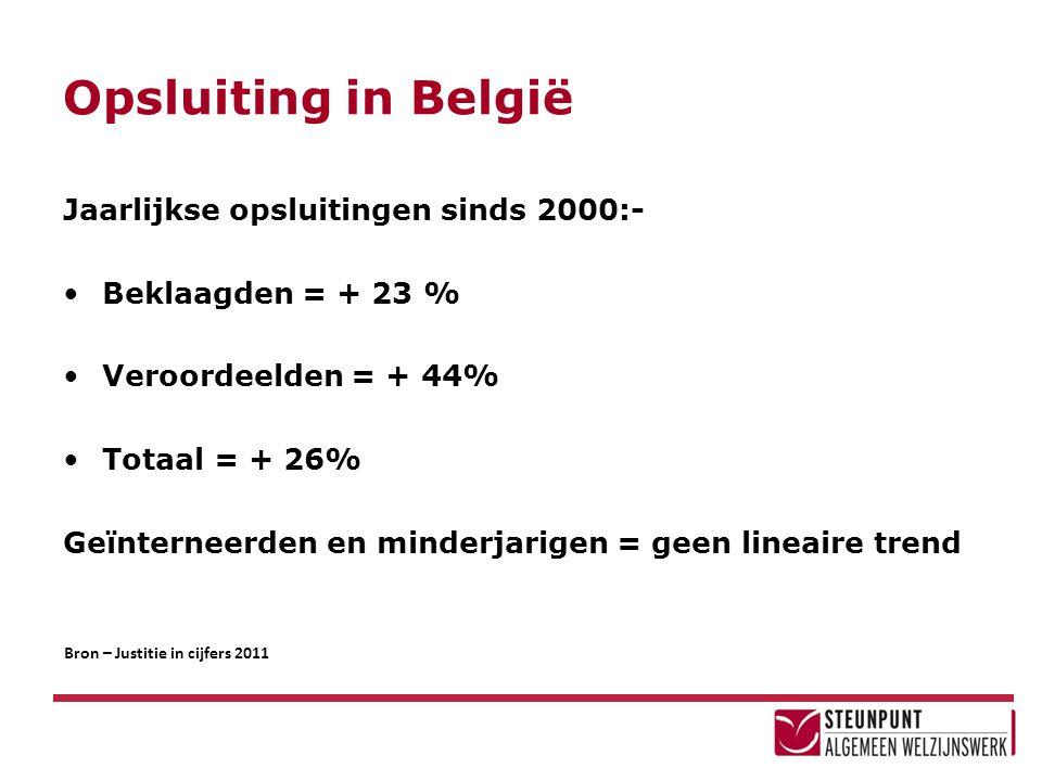 Opsluiting in België Jaarlijkse opsluitingen sinds 2000:-