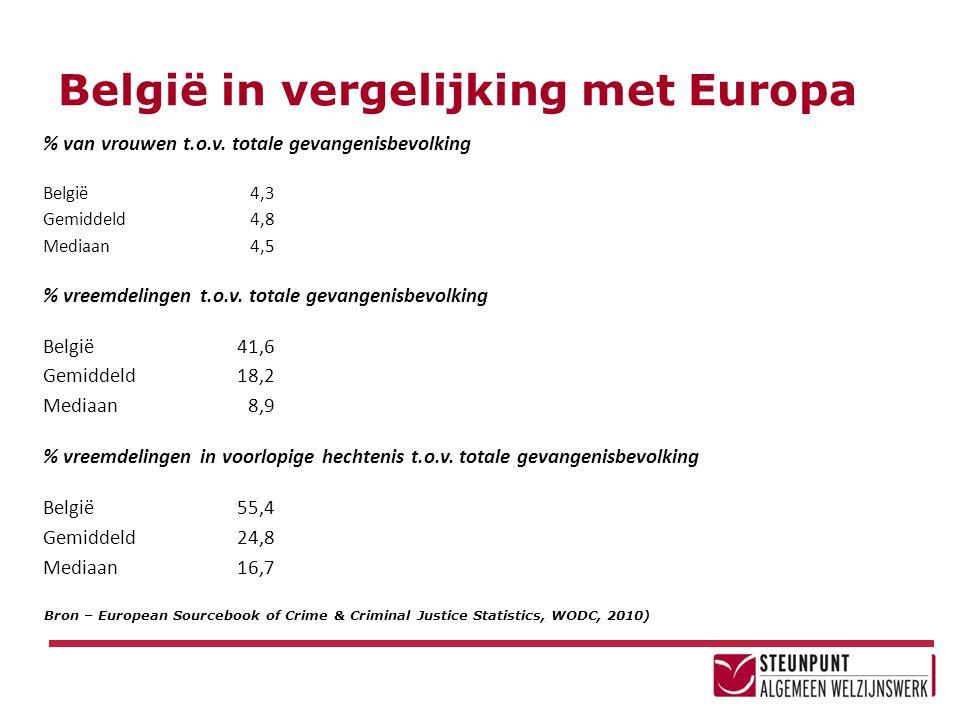 België in vergelijking met Europa