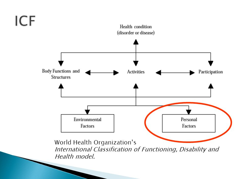 ICF World Health Organization's