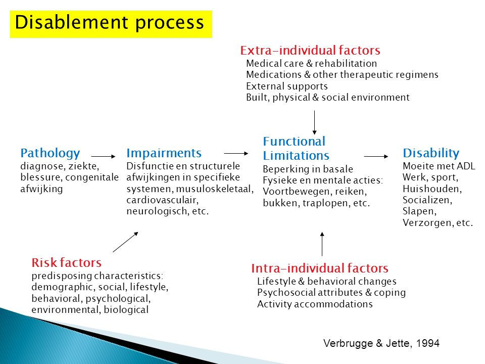 Disablement process Extra-individual factors Functional Limitations