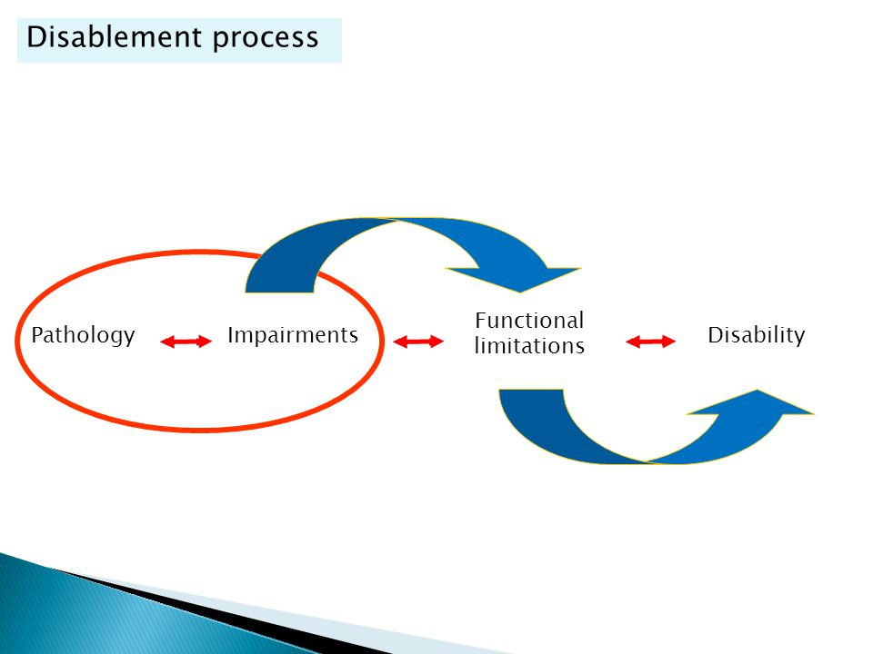 Disablement process Disablement process Functional limitations