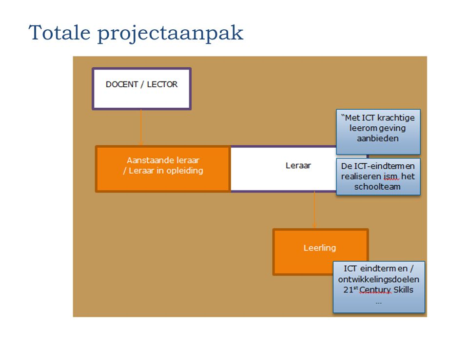 Totale projectaanpak