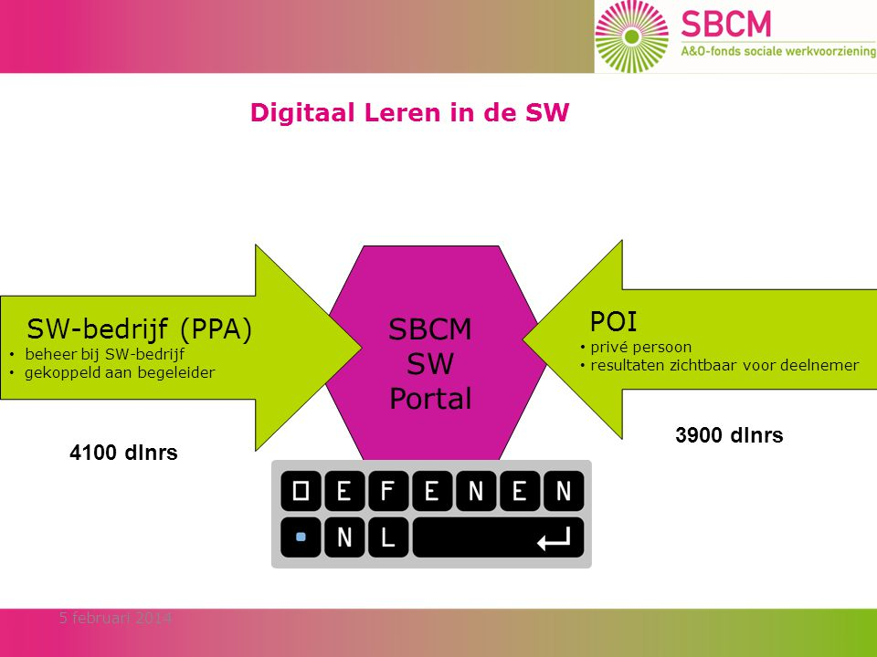 POI Digitaal Leren in de SW SW-bedrijf (PPA) SBCM SW Portal 3900 dlnrs