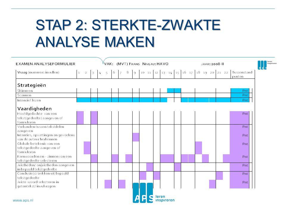 Stap 2: sterkte-zwakte analyse maken