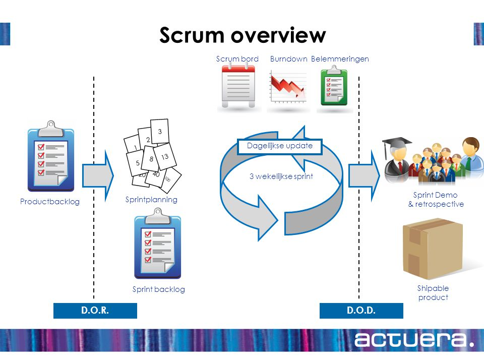 Scrum overview D.O.R. D.O.D. Scrum bord Burndown Belemmeringen