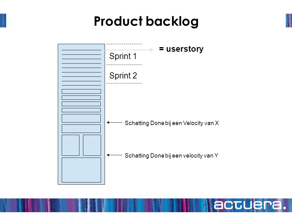 Product backlog = userstory Sprint 1 Sprint 2