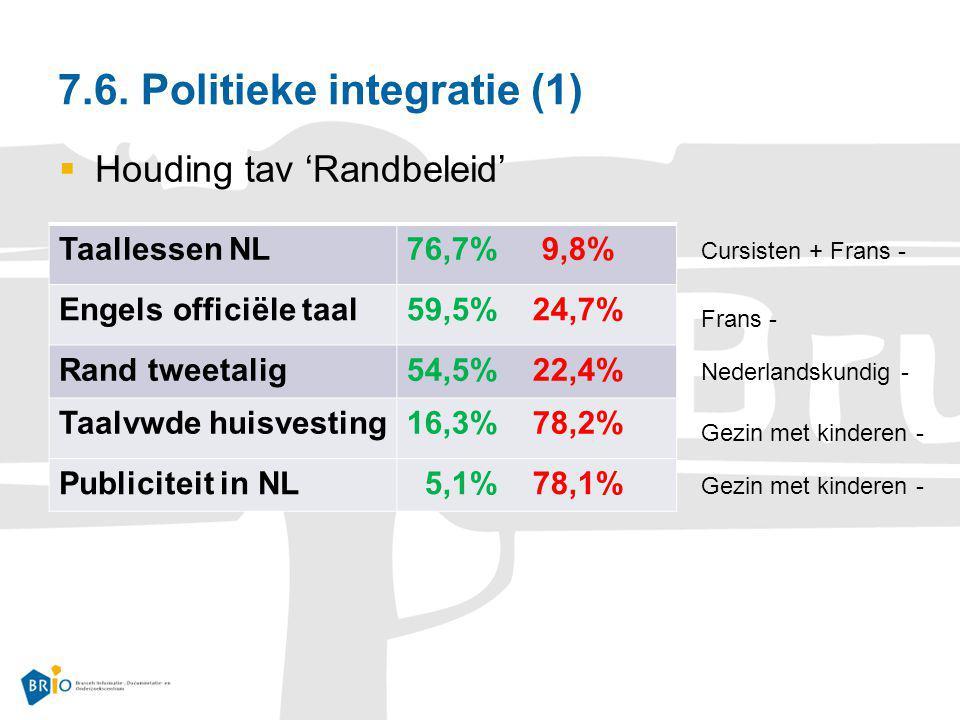 7.6. Politieke integratie (1)